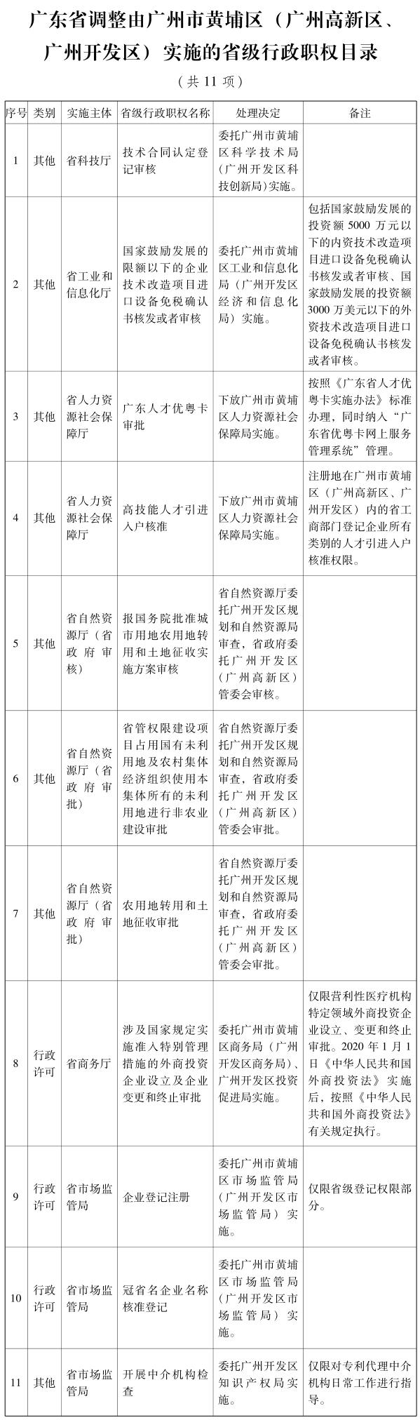 广东省调整由广州市黄埔区(广州高新区、广州开发区)实施的省级行政职权目录(共11项)