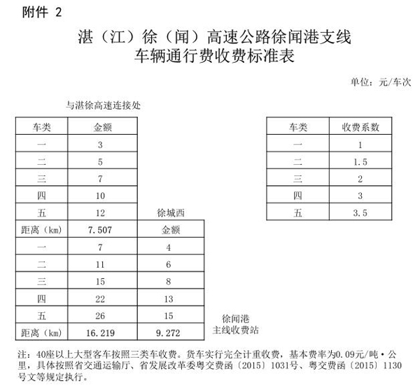 湛徐高速公路徐闻港支线车辆.jpg